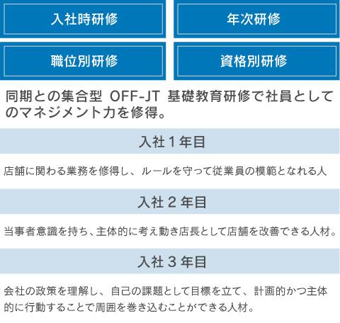 イオンの教育テキストブックを用いた研修プログラム